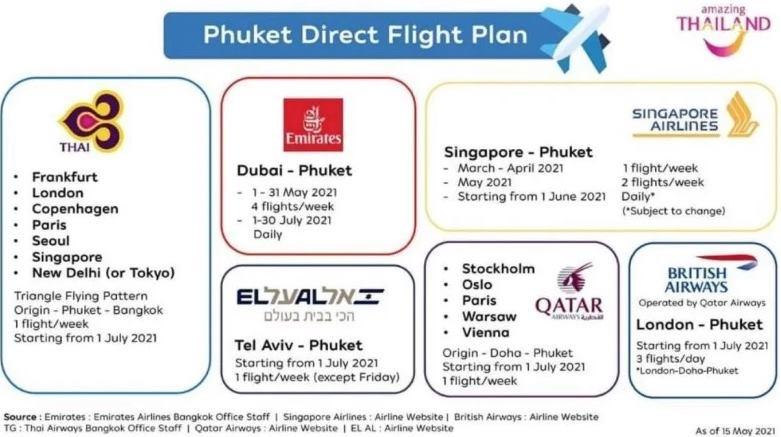 Diese Airlines fliegen Phuket an