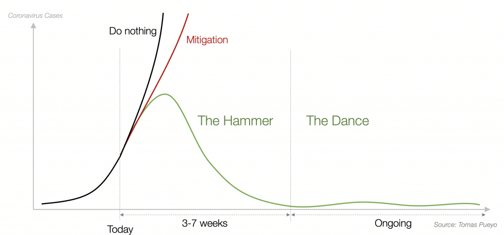 stay at home please - a graph that explains why
