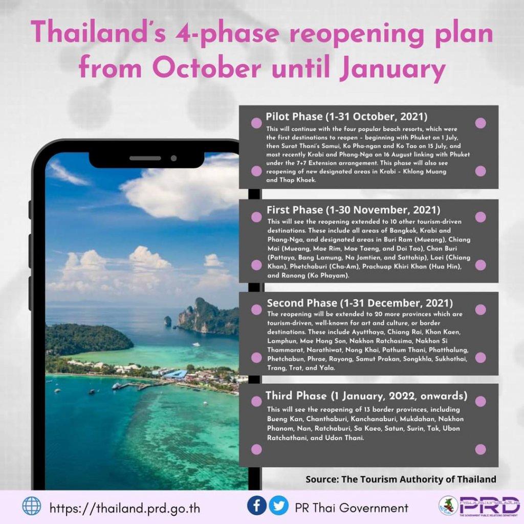 Einreise Thailand aktuell - der Vierstufenplan zur Öffnung Thailands